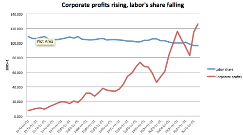 corporate-profits-labor-share