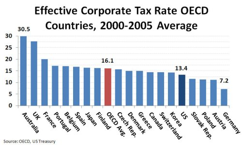 Effective_Corporate_Tax_Rate_OECD_Countries,_2000-2005_Average