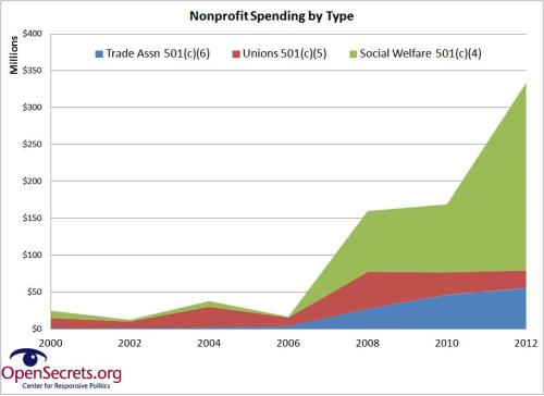 nonprofit spending growth by type