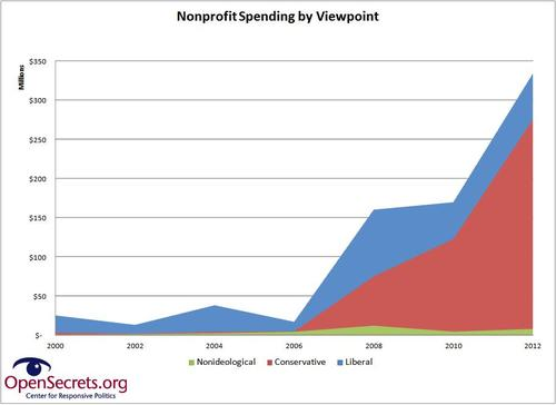 nonprofit spending growth by viewpt-thumb-500x364-10884