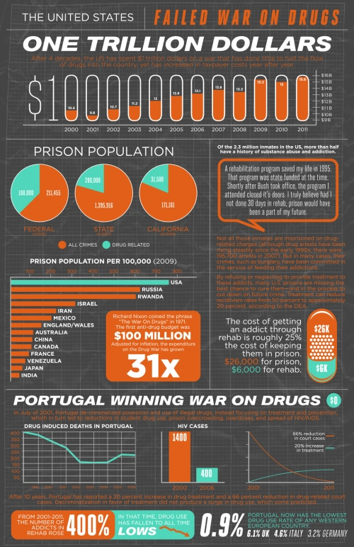 us-failed-war-on-drugs