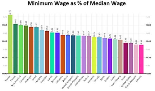 blog_minimum_wage_median