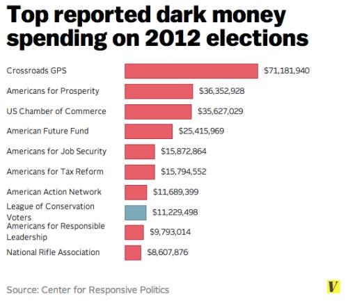 Dark_money_2012