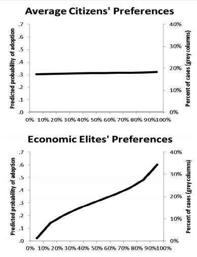 Gilens_chart
