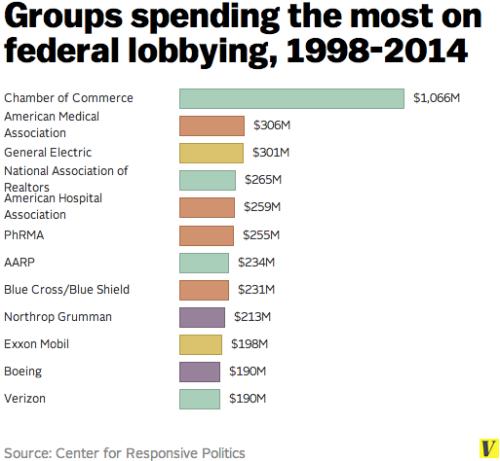 Lobbying_biggest_spenders_2