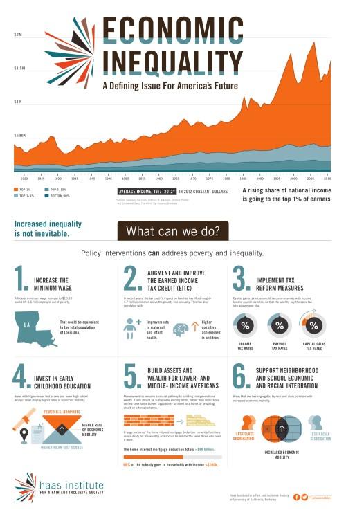 HaasInstitute_InequalityNotInevitable_Infographic