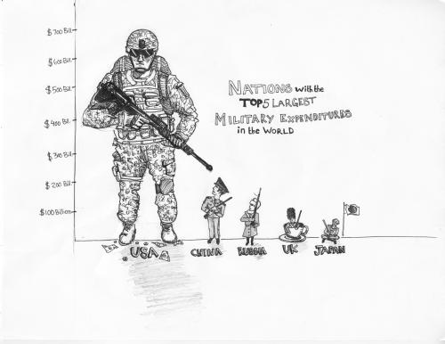 military-spending