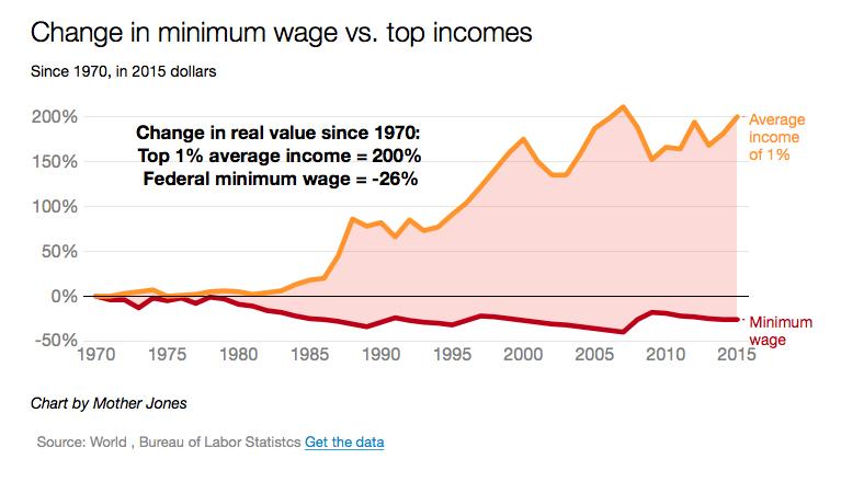 change in federal minimum wage